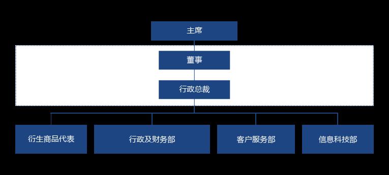 衍生产品经纪商申请流程