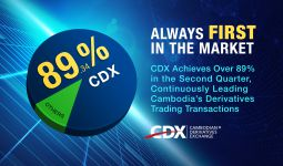 CDX Achieves Over 89% in the Second Quarter, Continuously Leading Cambodia's Derivatives Trading Transactions